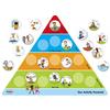 Nuestra Pirámide de las Actividades