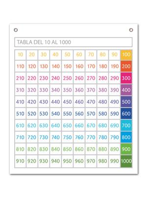 Tabla numérica hasta el 1.000