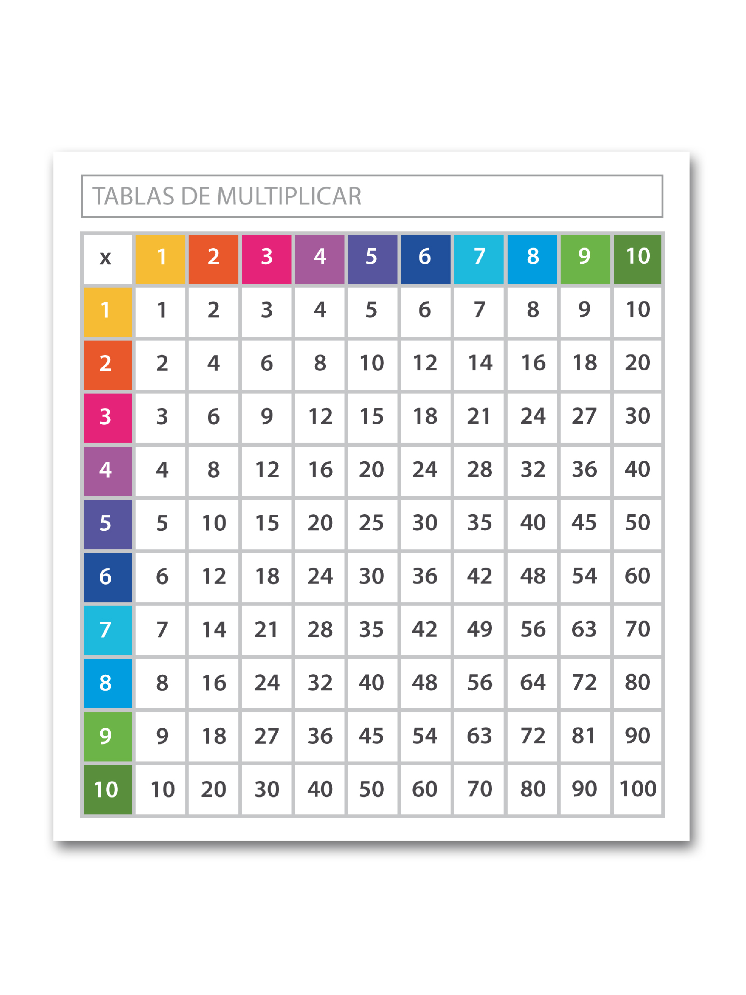 Set tablas de multiplicar