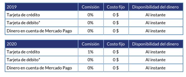 Comisiones de Mercado Pago