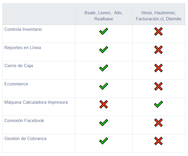 Tabla comparativa de proveedores de boleta electrónica