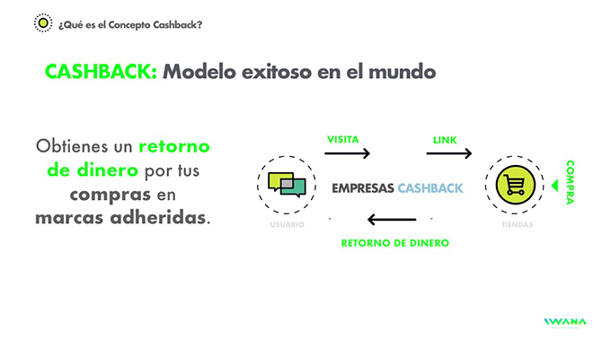Concepto Cashback