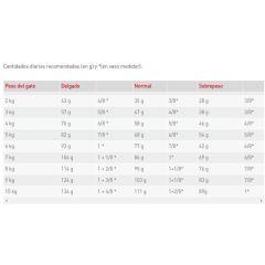 ROYAL CANIN Gatos castrados Weight Control
